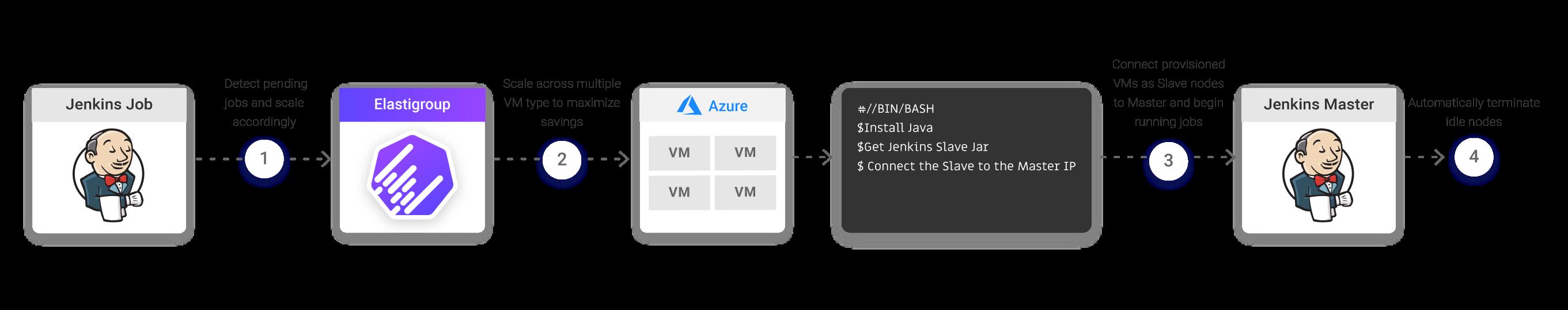 Elastigroup Now Supports Jenkins on Azure - News & Product Updates