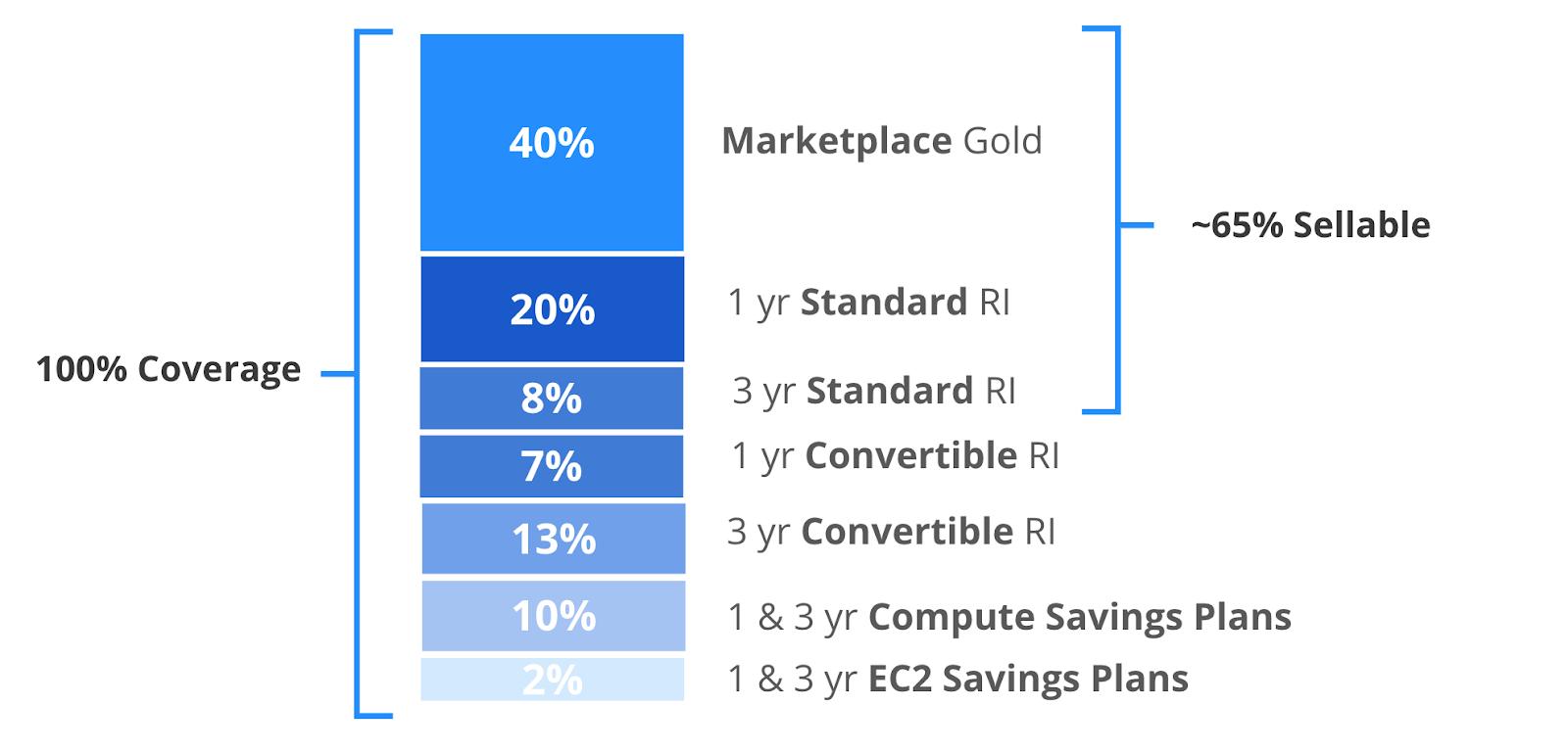 Reserved instance and savings plans portfolio optimization