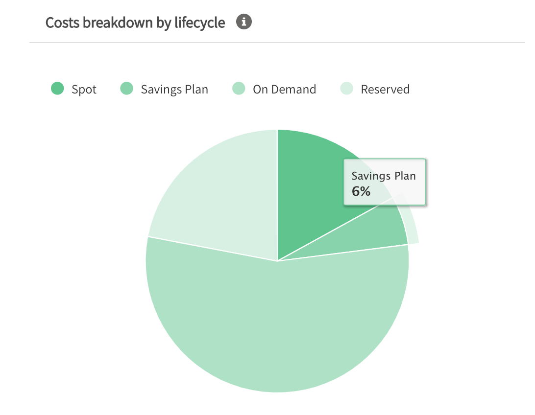 AWS EC2 spend breakdown by on-demand, spot, reserved instances and Savings Plans