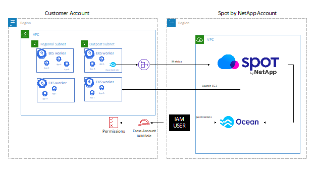 Diagram illustrating Ocean from Spot by NetApp used with AWS Outposts